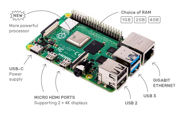 Raspberry Pi 4 ya disponible con USB-C, CPU Cortex A72, doble HDMI y hasta 4GB de RAM