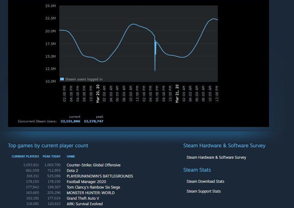 Counter-Strike: Global Offensive logra más de 1 millón de usuarios simultáneos en Steam